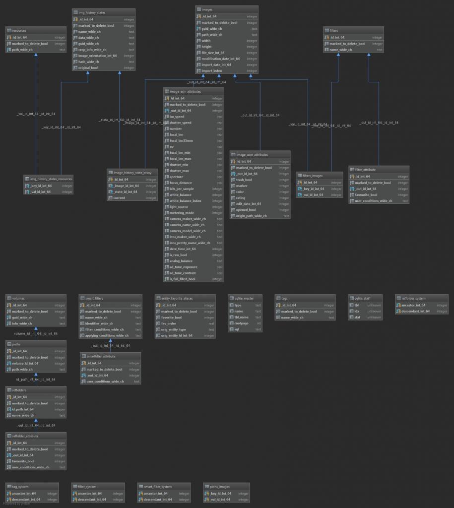 Luminar 3 - Datenbankdiagramm